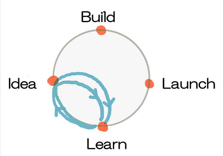 """what is """"learn""""? image"""