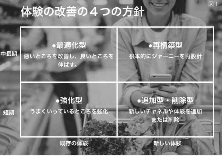 体験の改善の4つの方針.image