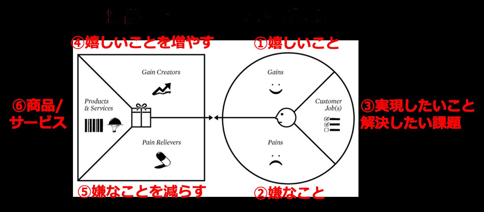顧客課題と提供価値を整理する「バリュープロポジションキャンバス」の使い方