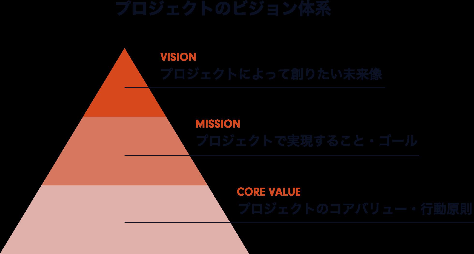 プロジェクトのビジョン体系